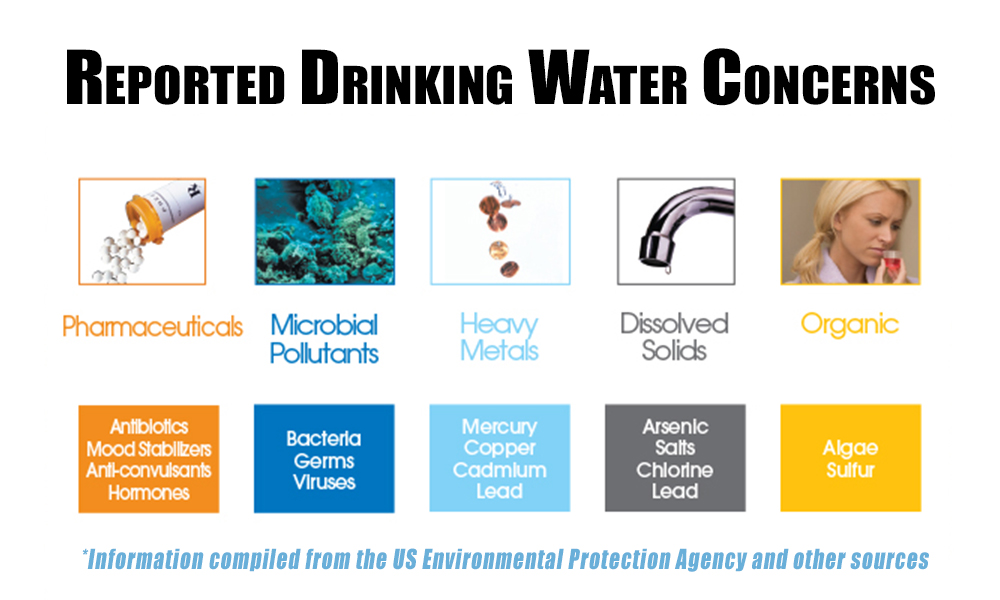 Drinking Water Concerns